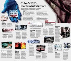 Chinas interference