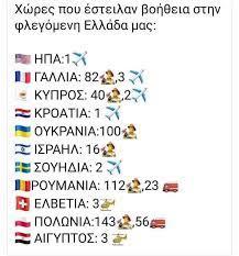 χώρες βοήθεια